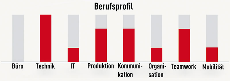 Berufsprofil Industriemechaniker